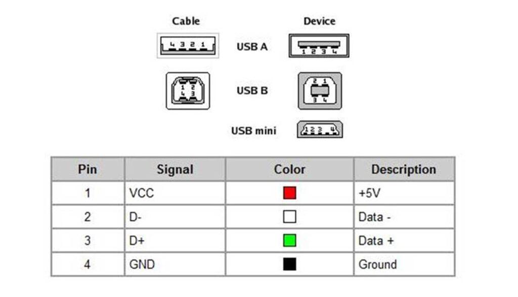 USB Standards